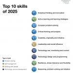 2025年に向けて私たちに必要なTOP10のスキル~世界経済フォーラムから~